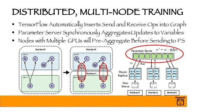 DISTRIBUTED, MULTI-NODE TRAINING § TensorFlow Automatically Inserts Send and Receive Ops into Graph § Parameter Server Syn...
