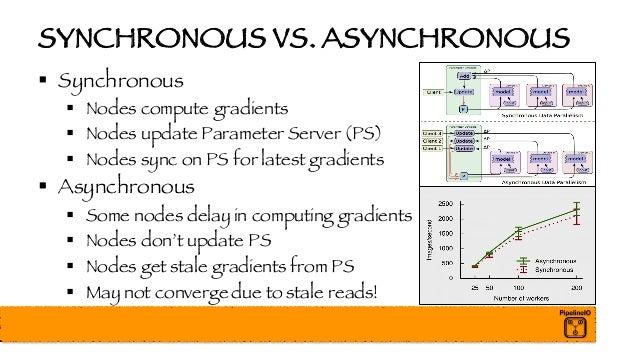 SYNCHRONOUS VS. ASYNCHRONOUS § Synchronous § Nodes compute gradients § Nodes update Parameter Server (PS) § Nodes sync on ...