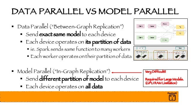 """DATA PARALLEL VS MODEL PARALLEL § Data Parallel (""""Between-Graph Replication"""") § Send exact same model to each device § Eac..."""