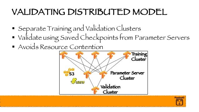 VALIDATING DISTRIBUTED MODEL § Separate Training and Validation Clusters § Validate using Saved Checkpoints from Parameter...