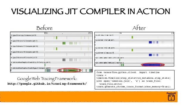 VISUALIZING JIT COMPILER IN ACTION Before After Google Web Tracing Framework: http://google.github.io/tracing-framework/ f...