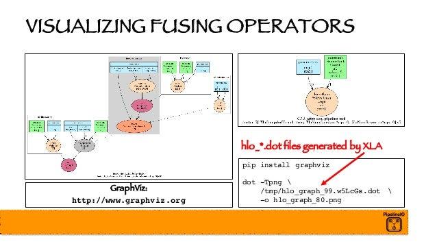 VISUALIZING FUSING OPERATORS pip install graphviz dot -Tpng  /tmp/hlo_graph_99.w5LcGs.dot  -o hlo_graph_80.png GraphViz: h...