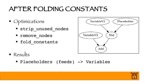AFTER FOLDING CONSTANTS § Optimizations § strip_unused_nodes § remove_nodes § fold_constants § Results § Placeholders (fee...