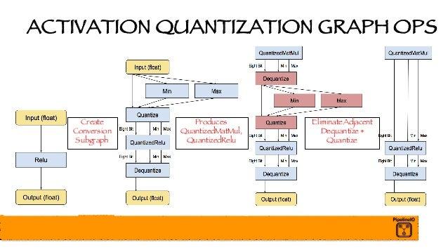 ACTIVATION QUANTIZATION GRAPH OPS Create Conversion Subgraph Produces QuantizedMatMul, QuantizedRelu EliminateAdjacent Deq...