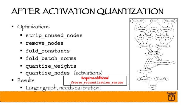 AFTER ACTIVATION QUANTIZATION § Optimizations § strip_unused_nodes § remove_nodes § fold_constants § fold_batch_norms § qu...