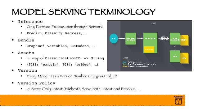 MODEL SERVING TERMINOLOGY § Inference § Only Forward Propagation through Network § Predict, Classify, Regress, … § Bundle ...