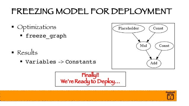 FREEZING MODEL FOR DEPLOYMENT § Optimizations § freeze_graph § Results § Variables -> Constants Finally!! We're Ready to D...