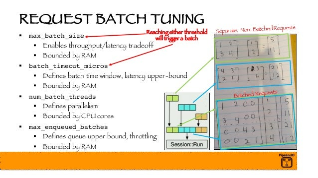 REQUEST BATCH TUNING § max_batch_size § Enables throughput/latency tradeoff § Bounded by RAM § batch_timeout_micros § Defi...