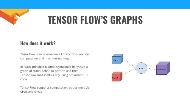 Introduction to Tensor Flow for Optical Character
