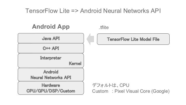TensorFlow Lite (r1 5) & Android 8 1 Neural Network API