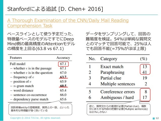 Copyright © 2016 TIS Inc. All rights reserved. 12 Stanfordによる追試 [D. Chen+ 2016] A Thorough Examination of the CNN/Daily Ma...