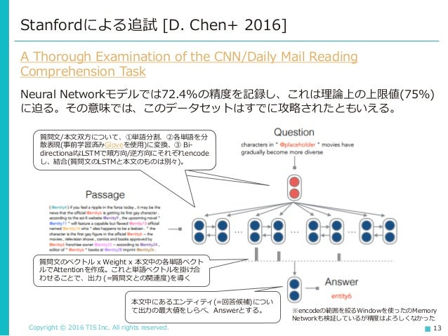 Copyright © 2016 TIS Inc. All rights reserved. 13 Stanfordによる追試 [D. Chen+ 2016] A Thorough Examination of the CNN/Daily Ma...