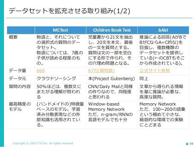 Copyright © 2016 TIS Inc. All rights reserved. 16 データセットを拡充させる取り組み(1/2) MCTest Children Book Test bAbI 概要 物語と、それについて の選択式の...