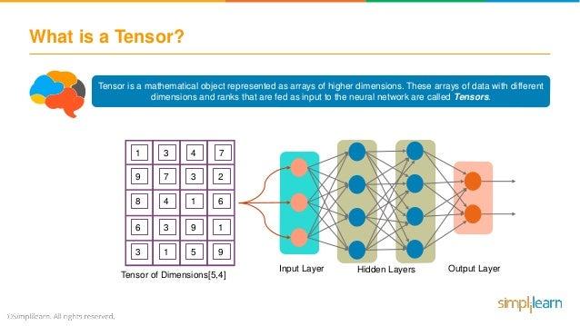TensorFlow Tutorial | Deep Learning With TensorFlow | TensorFlow Tuto…
