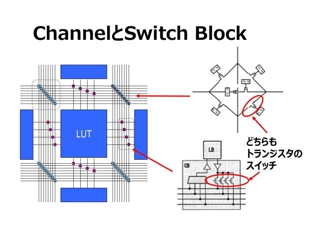 ChannelとSwitch Block LUT どちらも トランジスタの スイッチ