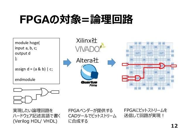 FPGAの対象=論理回路 12 modulehoge( inputa,b,c; outputd ); assignd=(a&b)|c; endmodule Xilinx社 Altera社 実現したい論理回路を ハードウェ...