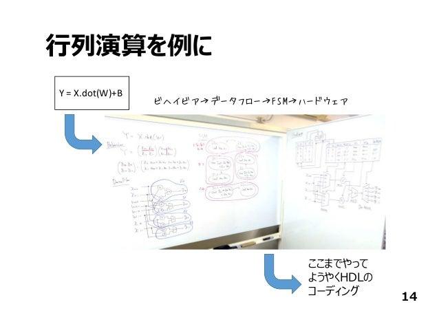 ⾏列演算を例に 14 Y=X.dot(W)+B ビヘイビア→データフロー→FSM→ハードウェア ここまでやって ようやくHDLの コーディング