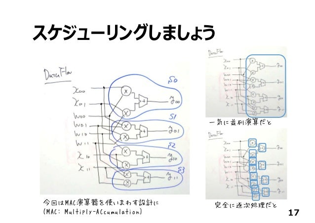 スケジューリングしましょう 17 今回はMAC演算器を使いまわす設計に (MAC: Multiply-ACcumulation) 一気に並列演算だと 完全に逐次処理だと