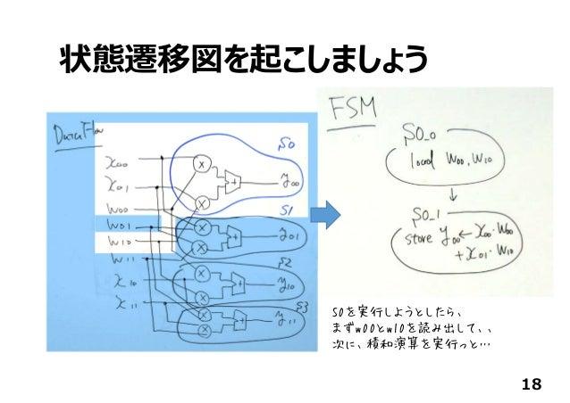 状態遷移図を起こしましょう 18 S0を実行しようとしたら、 まずw00とw10を読み出して、、 次に、積和演算を実行っと…