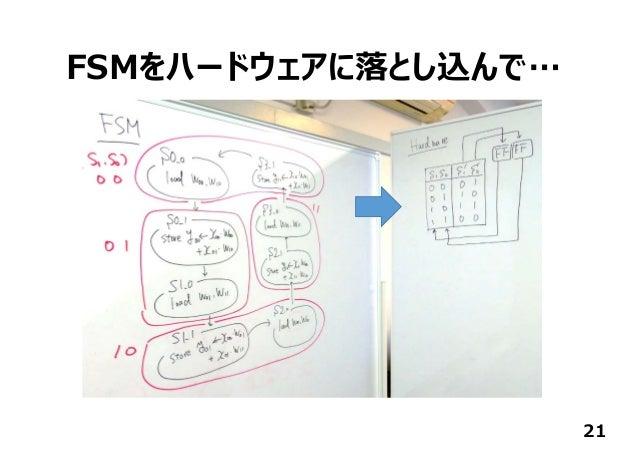 FSMをハードウェアに落とし込んで… 21