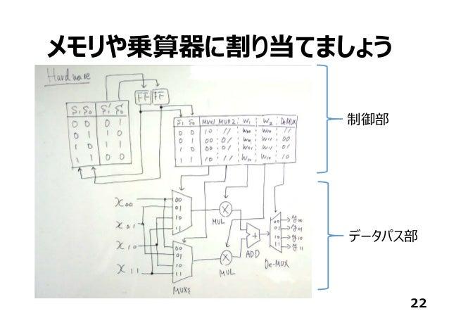 メモリや乗算器に割り当てましょう 22 制御部 データパス部
