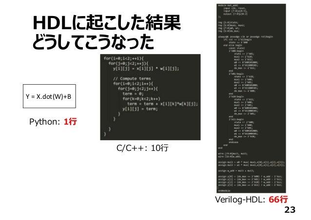 HDLに起こした結果 どうしてこうなった 23 Y=X.dot(W)+B C/C++: 10⾏ Python: 1⾏ Verilog-HDL: 66⾏