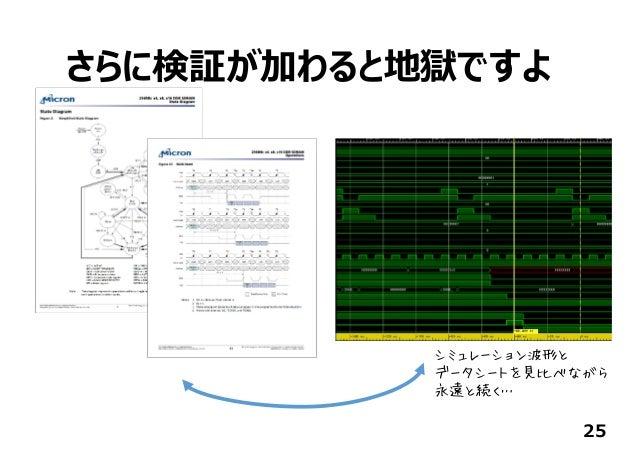 さらに検証が加わると地獄ですよ 25 シミュレーション波形と データシートを見比べながら 永遠と続く…