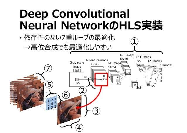 Deep Convolutional Neural NetworkのHLS実装 • 依存性のない7重ループの最適化 →⾼位合成でも最適化しやすい ... ... 120nodes 10nodes 16F.maps 5x5 16F.m...