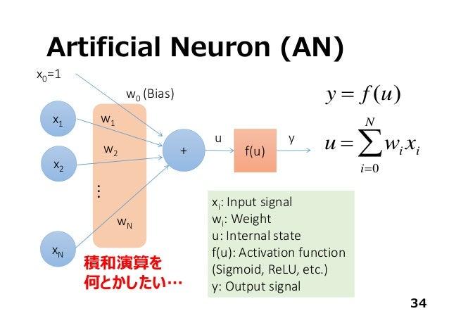 Artificial Neuron (AN) + x0=1 x1 x2 xN ... w0(Bias) w1 w2 wN f(u) u y xi:Inputsignal wi:Weight u:Internalstate f(u):...