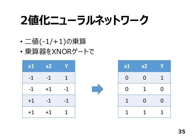 2値化ニューラルネットワーク • ⼆値(-1/+1)の乗算 • 乗算器をXNORゲートで 35 x1 x2 Y ‐1 ‐1 1 ‐1 +1 ‐1 +1 ‐1 ‐1 +1 +1 1 x1 x2 Y 0 0 1 0 1 0 1 0 0 1 1 1