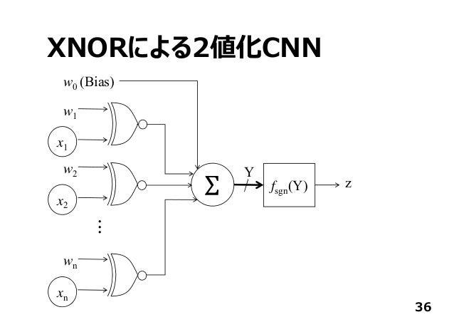 XNORによる2値化CNN 36 x1 w0 (Bias) fsgn(Y) Y z w1 x2 w2 xn wn ...