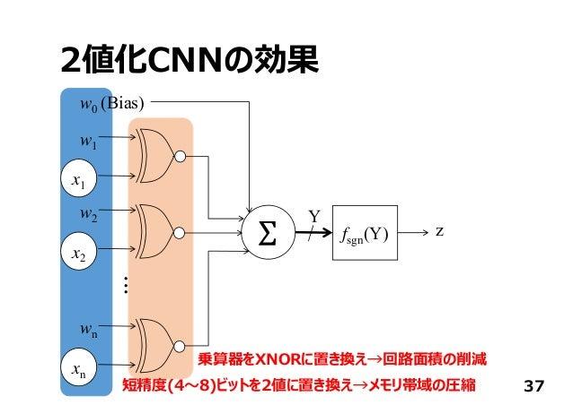 2値化CNNの効果 37 x1 w0 (Bias) fsgn(Y) Y z w1 x2 w2 xn wn ... 短精度(4〜8)ビットを2値に置き換え→メモリ帯域の圧縮 乗算器をXNORに置き換え→回路⾯積の削減