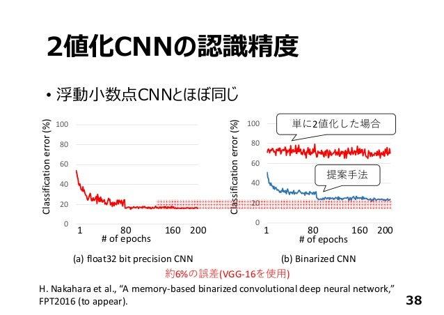 2値化CNNの認識精度 • 浮動⼩数点CNNとほぼ同じ 38 0 20 40 60 80 100 #ofepochs Classificationerror(%) (a)float32bitprecisionCNN 1...