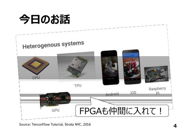 今⽇のお話 4Source:TensorFlow Tutorial,StrataNYC,2016 FPGAも仲間に⼊れて︕