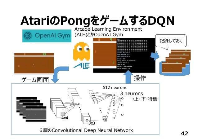 AtariのPongをゲームするDQN 42 ... 512neurons 3 neurons →上・下・待機 4x4 3x3 Arcade Learning Environment (ALE)とかOpenAI Gym 6層のConvolut...