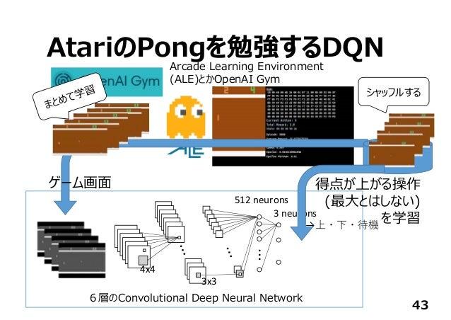 AtariのPongを勉強するDQN 43 ... 512neurons 3neurons →上・下・待機 4x4 3x3 Arcade Learning Environment (ALE)とかOpenAI Gym 6層のConvoluti...