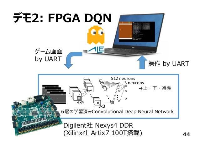 デモ2: FPGA DQN 44 ... 512neurons 3neurons →上・下・待機 4x4 3x3 6層の学習済みConvolutional Deep Neural Network 操作 by UART ゲーム画⾯ by UA...