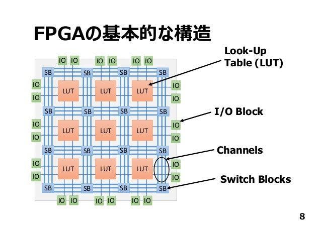 FPGAの基本的な構造 8 SB SB SB SB SB SB SB SB SB SB SB SB SB SB SB SB LUT LUT LUT LUT LUT LUT LUT LUT LUT IO IO IO IO IO IO IO IO ...