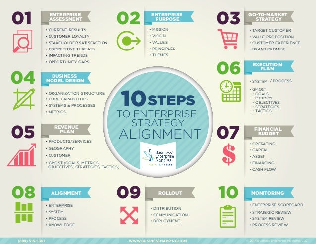 ten steps to enterprise strategy alignment. Black Bedroom Furniture Sets. Home Design Ideas