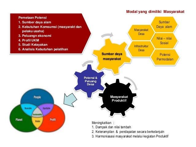 Modal yang dimiliki Masyarakat Pemetaan Potensi 1. Sumber daya alam 2. Kebutuhan Komsumsi (masyarakt dan pelaku usaha) 3. ...