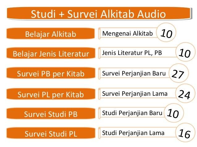 Studi + Survei Alkitab AudioStudi + Survei Alkitab Audio Belajar Alkitab Mengenai Alkitab 10 Belajar Jenis Literatur Surve...