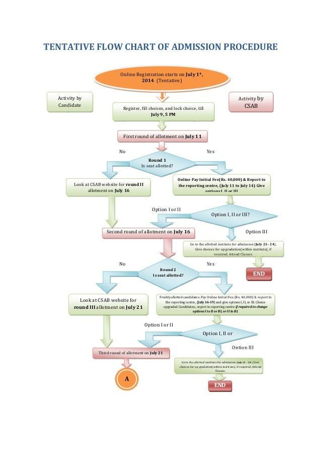 Tentative Flow Chart Of Councilling Procedure 26 05