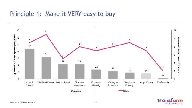 5  Principle 1: Make it VERY easy to buy Source: Transform analysis 37  31  26   26  22  21  20  19  16  9  11...