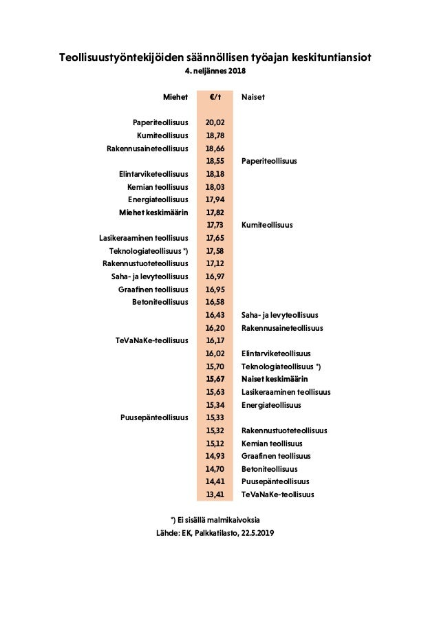 Miehet €/t Naiset Paperiteollisuus 20,02 Kumiteollisuus 18,78 Rakennusaineteollisuus 18,66 18,55 Paperiteollisuus Elintarv...