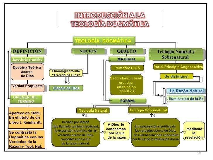 Teología Dogmática Slide 2
