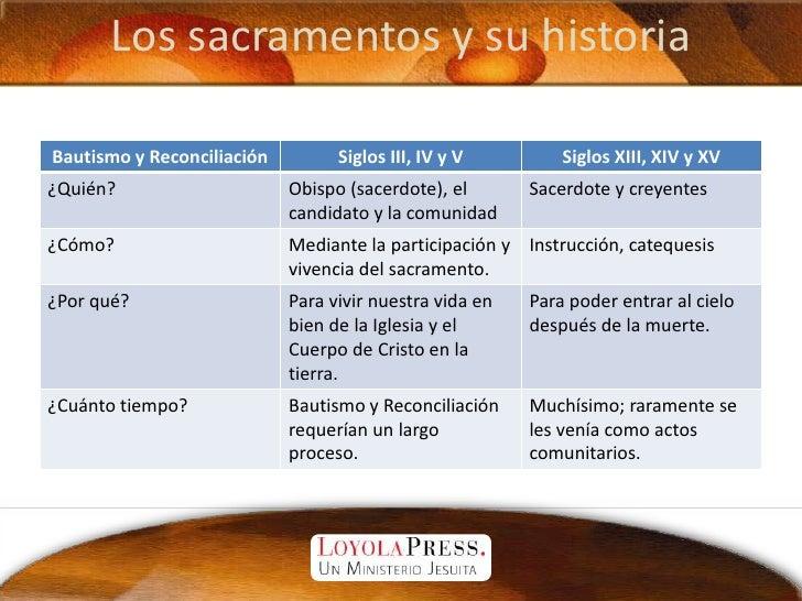 Los sacramentos y su historia<br />