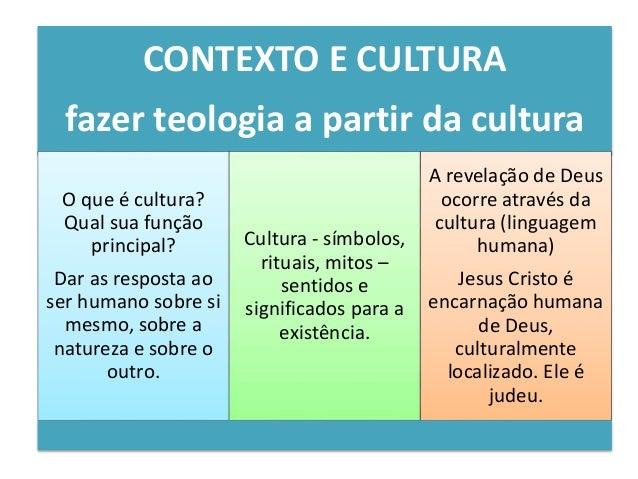 Teologia Contextual Metodologia