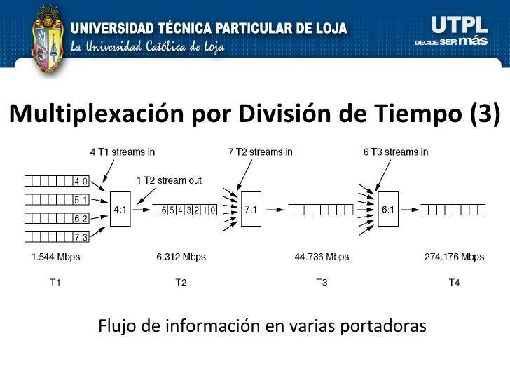 Multiplexación por División de Tiempo  (3) Flujo de información en varias portadoras