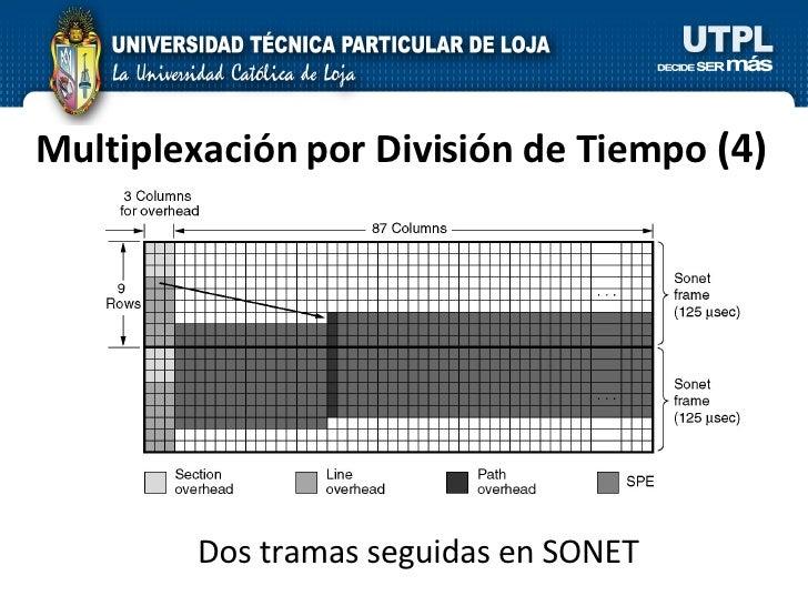 Multiplexación por División de Tiempo  (4) Dos tramas seguidas en SONET
