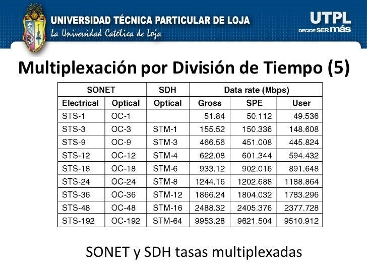 Multiplexación por División de Tiempo  (5) SONET y SDH tasas multiplexadas